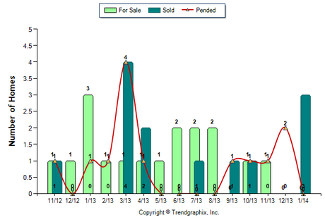 Altadena Condo February 2014 Number of Homes for Sale vs. Sale
