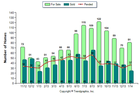 Arcadia SFR February 2014 Number of Homes for Sale vs. Sold