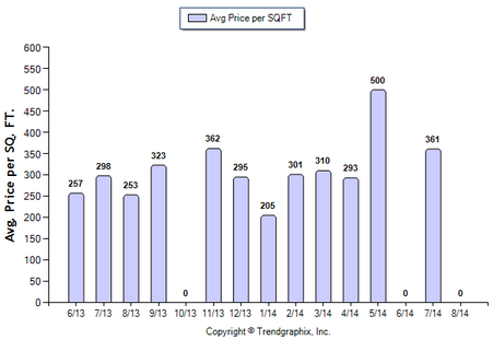 Monterey Hills SFR August 2014_Avg Price Per Sqft