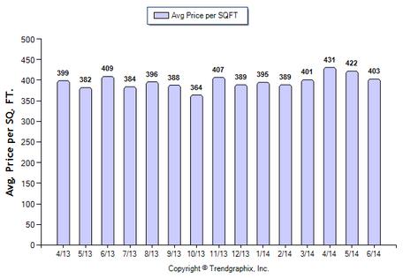 San Gabriel SFR June 2014 Price Per Sqft