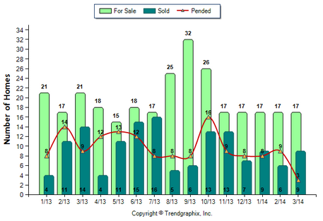 Sierra Madre SFR March 2014 For Sale vs Sold