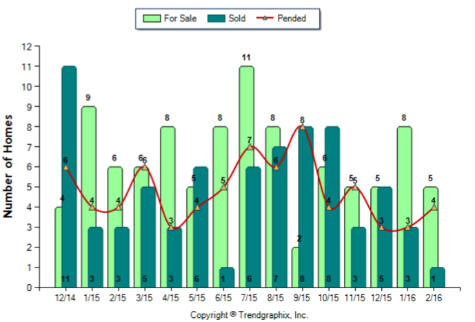South Pasadena_February_2016_Condo+Twnh_For-Sale-Vs-Sold