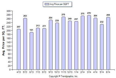 Duarte Condos June 2014 Avg Price Per Sqft
