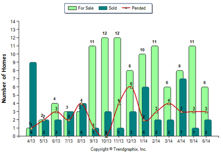 Duarte Condos June 2014 For Sale vs Sold
