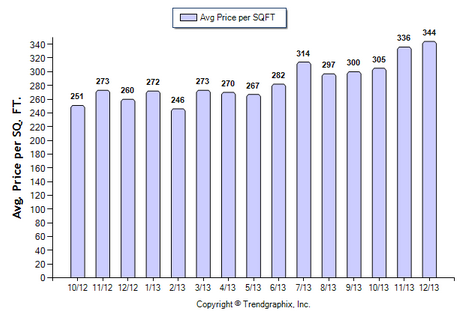 Duarte SFR December 2013 Avg. Price per Sqft.