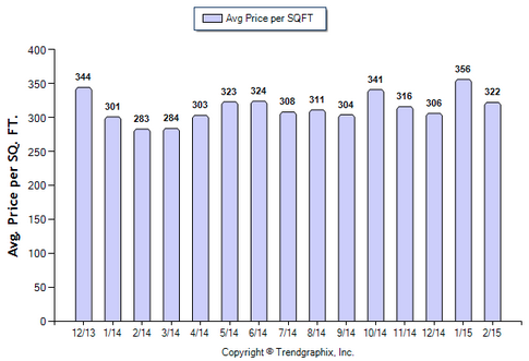 Duarte SFR February 2015_Avg price per sqft
