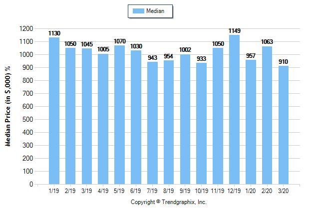 Glendale_Mar_2020_SFR_Median-Price-Sold