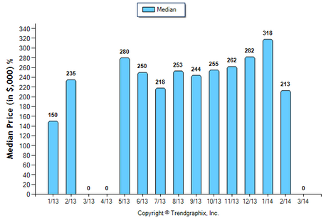 Highland Park CONDO March 2014 Median Price Sold