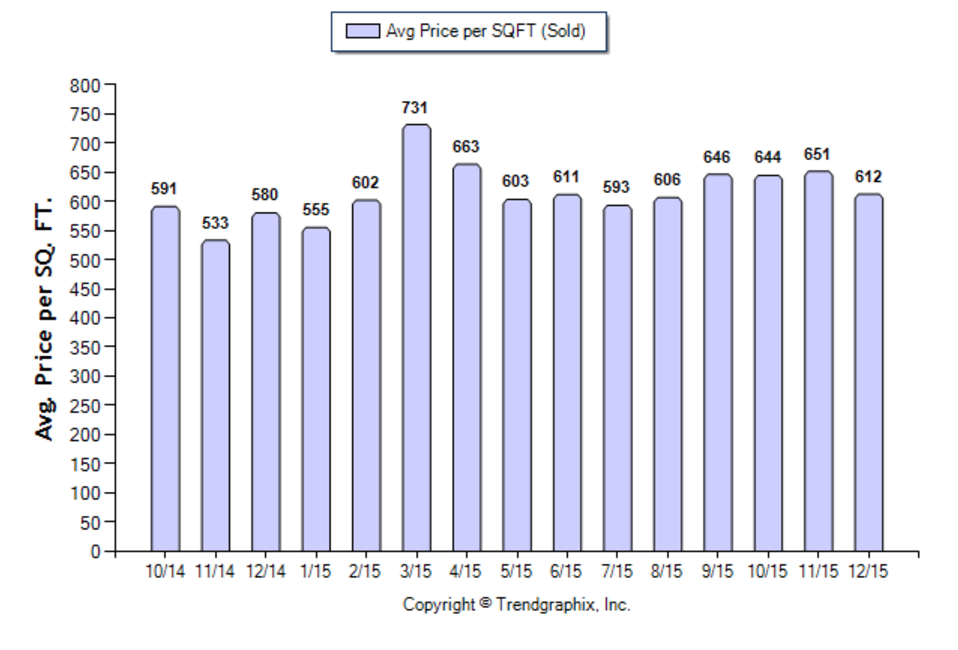 La Canada SFR December 2015 Avg Price per Sqft