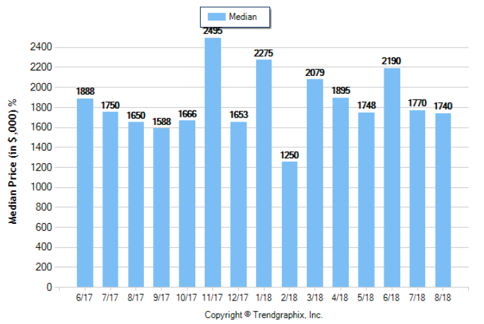 La Canada_Aug_2018_SFR_Median-Price-Sold
