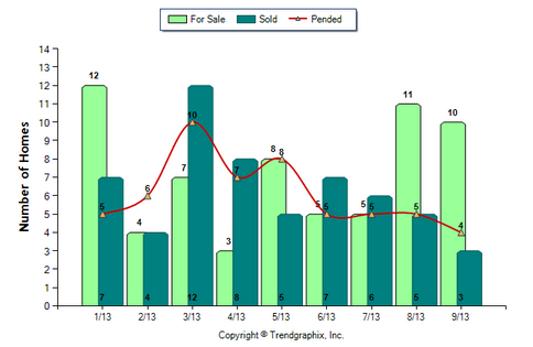 Monrovia Condo September 2013 Number of Homes for Sale vs. Sold