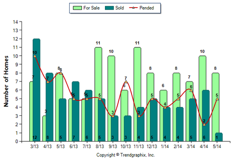 Monrovia Condos May 2014 For Sale vs Sold