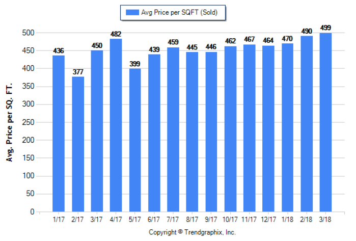 Monrovia_Mar_2018_SFR_Avg-Price-Per-Sqft