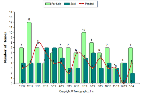 Temple City Condo January 2014 Number of Homes for Sale vs. Sold