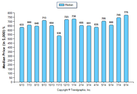 Temple City SFR August 2014_Median Price Sold
