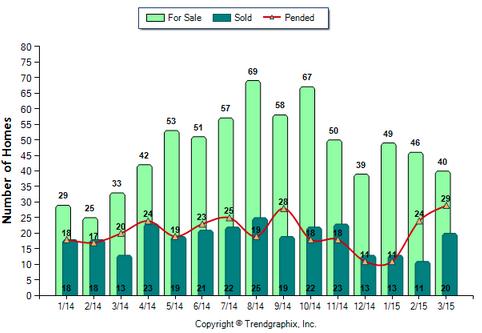 Temple City SFR March 2015_For sale vs Sold